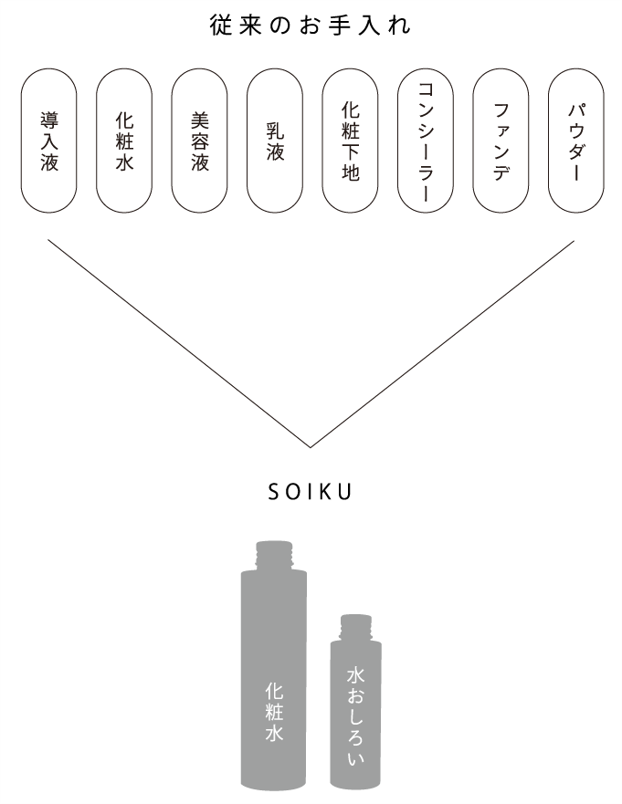 従来のお手入れ パウダー ファンデ コンシーラー 化粧下地 乳液 美容液 化粧水 導入液